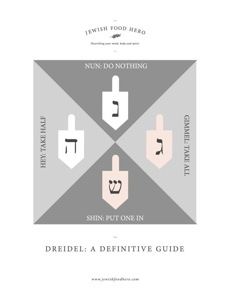 How to Play Chanukah Dreidel: A Definitive Guide by Jewish Food Hero