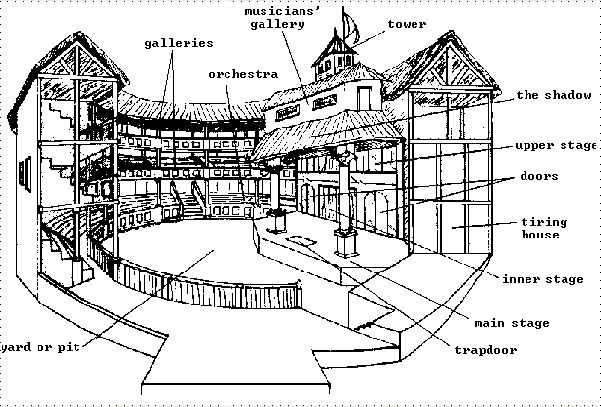 26 awesome labeled diagram of the globe theatre