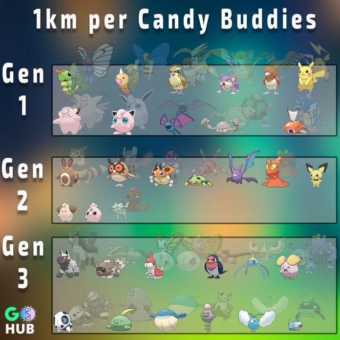 acff4a22e206ef0c221d6d82c6afde8d - How To Get The Pokemon You Want In Pokemon Go