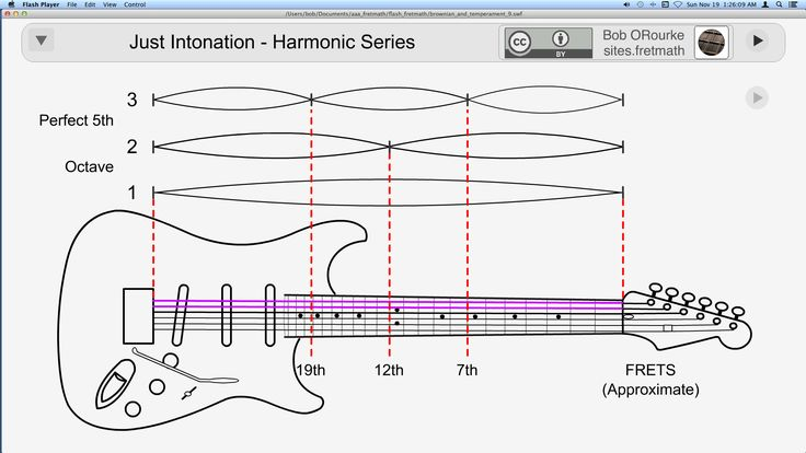 Just Intonation Harmonic Series - https://youtu.be/dSY2eExas24?list=PLzTESaPWJUtYecRo8DaDPHI1EyVmnhTjF&t=82