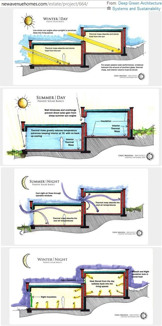 ❧ solar performance diagrams (summer | winter... day | night) found with passive solar design basics article at http://newavenuehomes.com/estate/project/664/