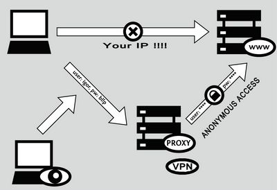 proxy For security,  The other main case is the internet security. When you access the internet your IP address becomes visible throughout the network. Despite the webmaster, other people and networks have also access to your IP address and can use it for malicious purposes. The process helps you to protect your information and data being attacked from such intentional cyber criminals.