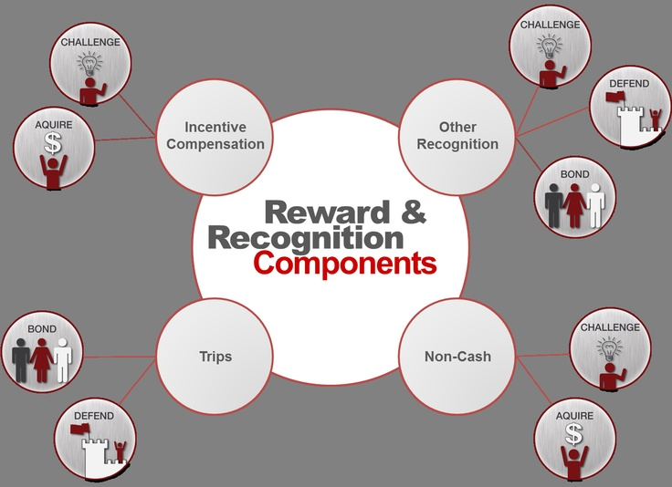 how to reward employees for good work
