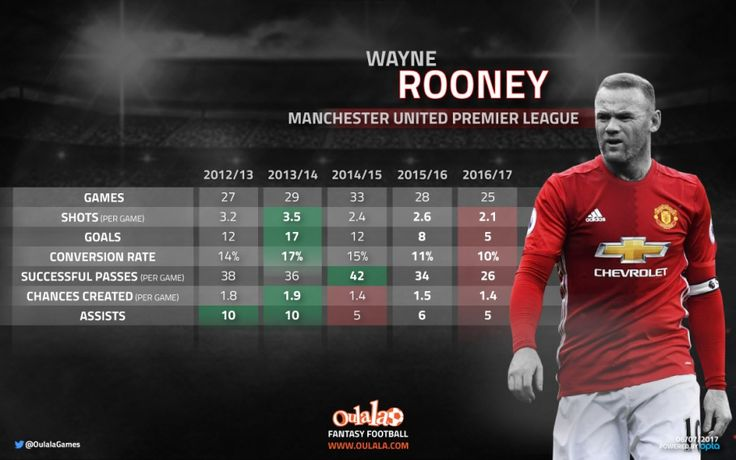 Don't do it Ronald! Stats show Everton re-signing Wayne Rooney would be a mistake | OulalaGames
