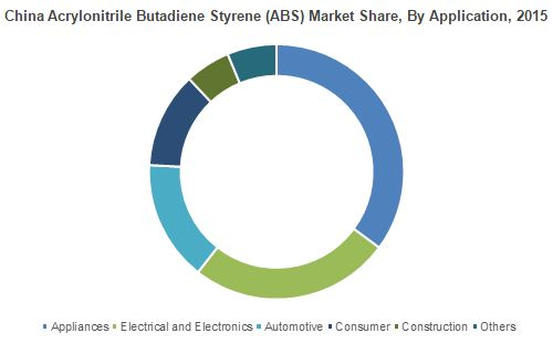 Germany acrylonitrile butadiene styrene market from appliances is estimated to surpass USD 225 million by 2024. Increasing product consumption in fax machines, refrigerators door liners, washing machine, air conditioner, vacuum cleaner, and kitchen appliances will stimulate industry growth. Moreover, high-impact resistance, heat and chemical resistance properties will enhance the product scope.