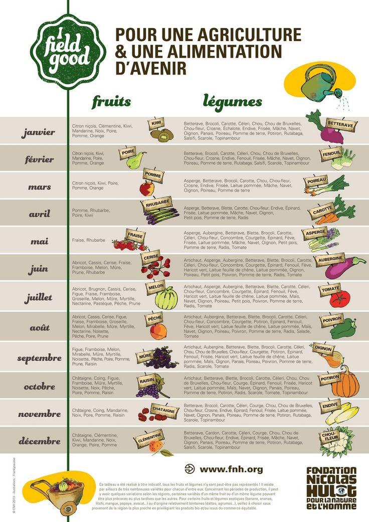 Liste légumes & fruits de saison printemps été automne hiver calendrier à imprimer.