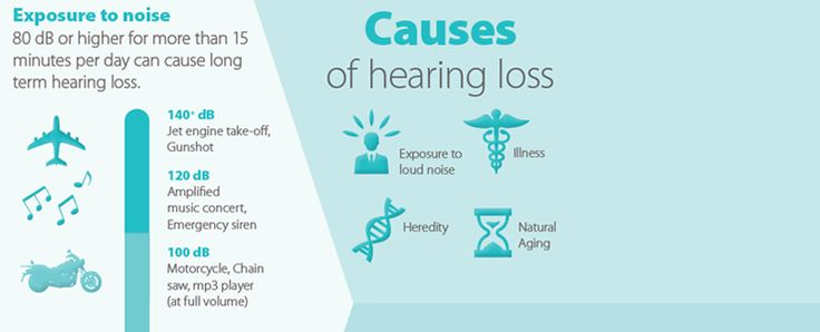 Causes of Hearing Loss : • Exposure to Loud Noise  • Illness . • Heredity  • Natural Aging . http://www.speechhearingaid.com