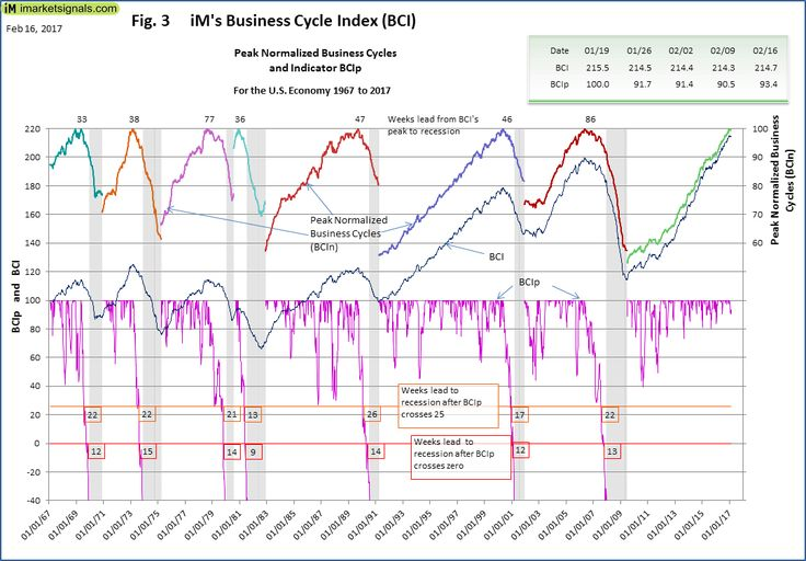 Knowing when the U.S. economy is heading for recession is paramount to successful investment decisions. Our weekly Business Cycle Index would have provided earl