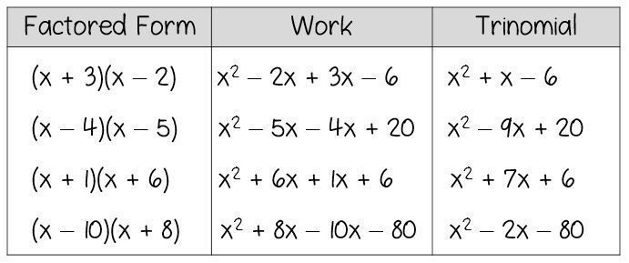 Arbeitsblatt Faktorisierung Trinomials Answers Key Worksheet Answers Arbeitsblatt Faktorisierung Key Trinomials Work Lektion Schuler Arbeitsblatter