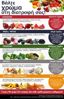 Βάλτε χρώμα στην διατροφή σας!  Στόχος: Να τρώμε δυο τρόφιμα από κάθε ομάδα χρώματος καθημερινά!