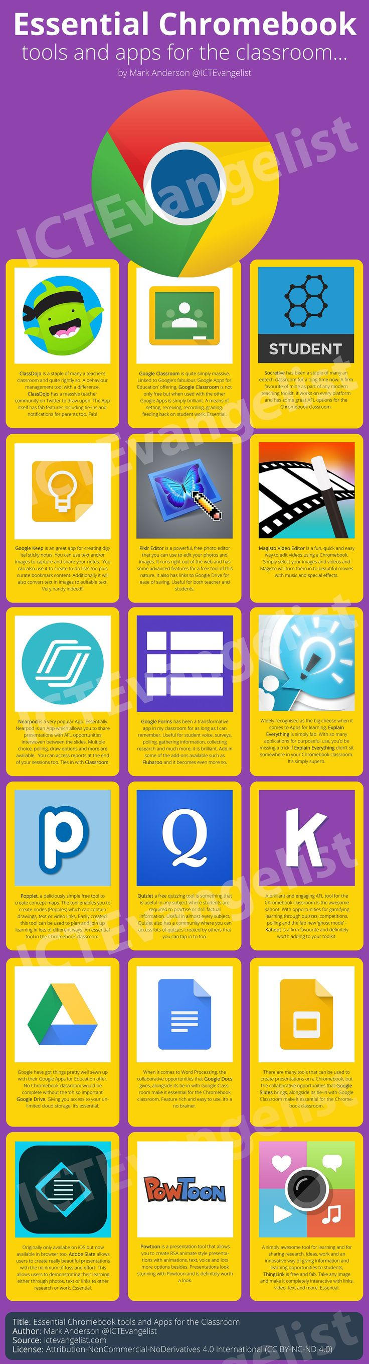 Essential Chromebook Tools.  *Education, EdTech, teaching, teachers, blended learning.