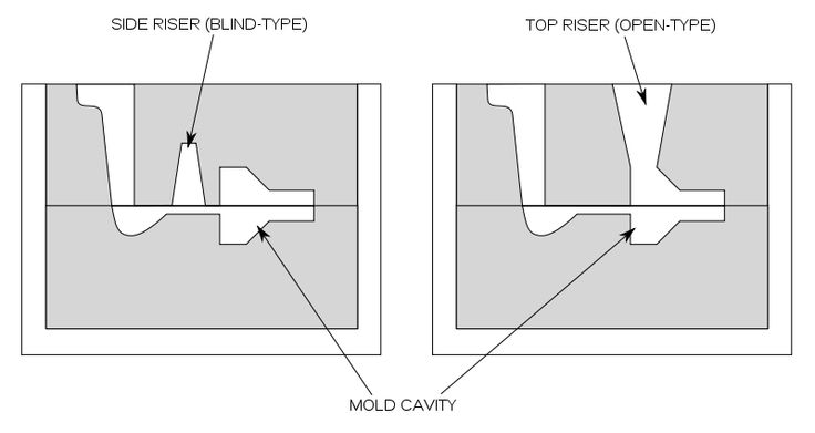 Different types of risers used in casting