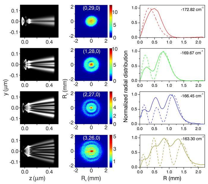 Primera observació directa de l'estructura orbital d'un àtom d'hidrogen amb el nou microscopi quàntic.