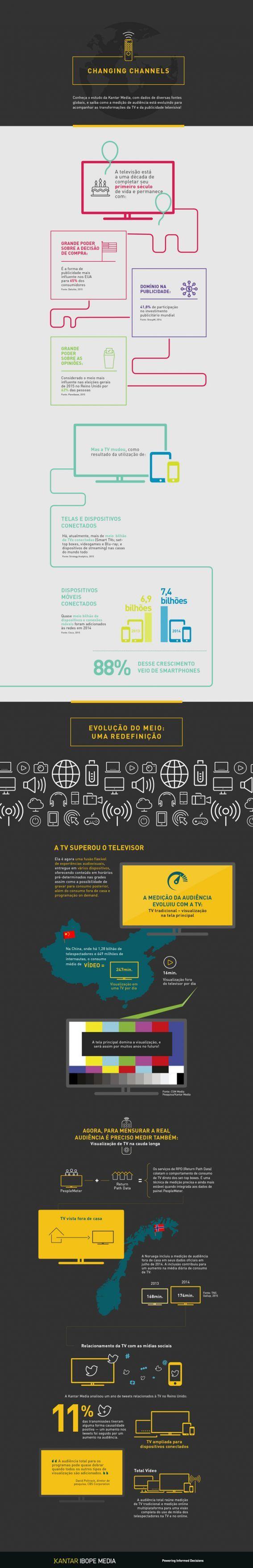 Infográfico mostra evolução da medição de audiência
