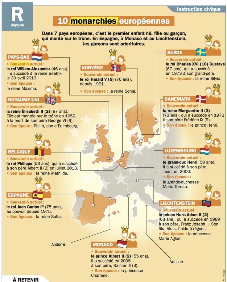 10 monarchies européennes
