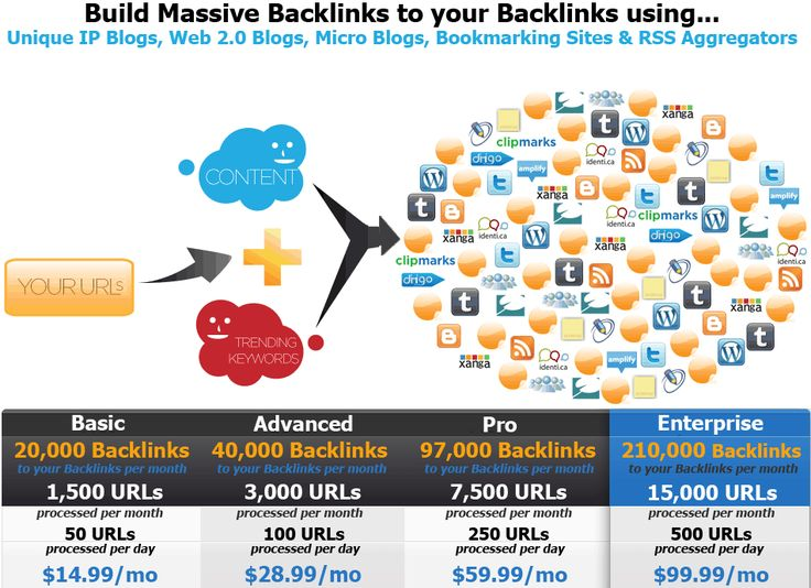 #1 Rated Backlink Indexing Service!