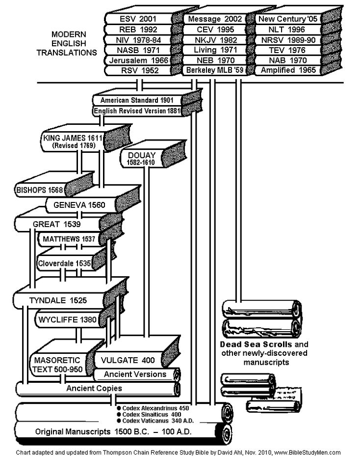 Bible Translation Chart   Bible Versions and Types  Word for Word (Literal), Thought for