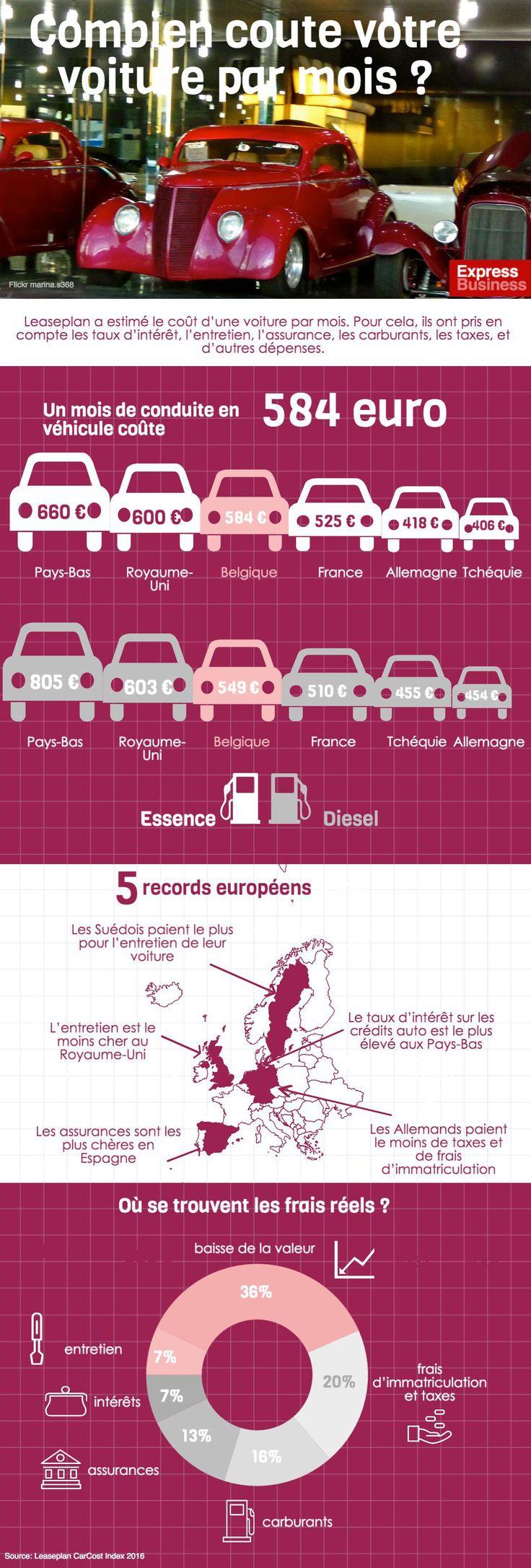 infographie Leaseplan a estimé le coût d'une voiture par mois. Pour cela, ils ont pris en compte les taux d'intérêt, l'entretien, l'assurance, les carburants, les taxes, et d'autres dépenses.