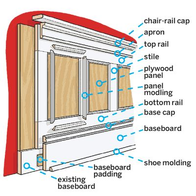 Anatomy of paneled wainscot and how to layer stock lumber and moldings to produce this classic architectural element. | Illustration: Gregory Nemec | thisoldhouse.com