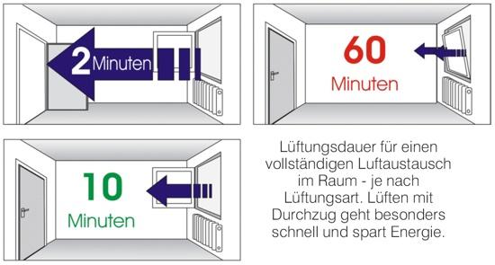 www.minol.de - Lüftungsarten