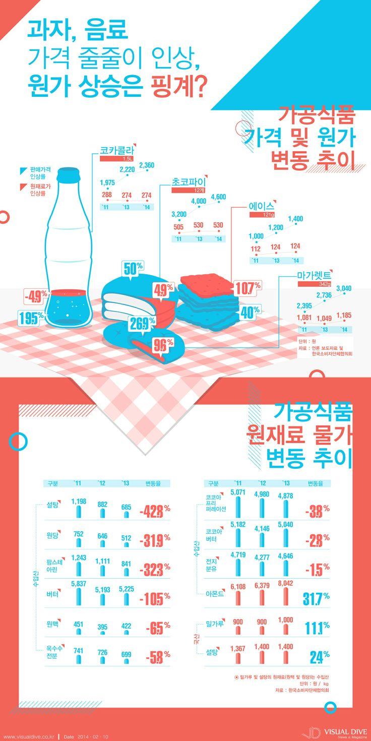 [인포그래픽] 과자, 음료 가격 줄줄이 인상, 원가 상승은 핑계? #snack / #Infographic ⓒ 비주얼다이브 무단 복사·전재·재배포 금지