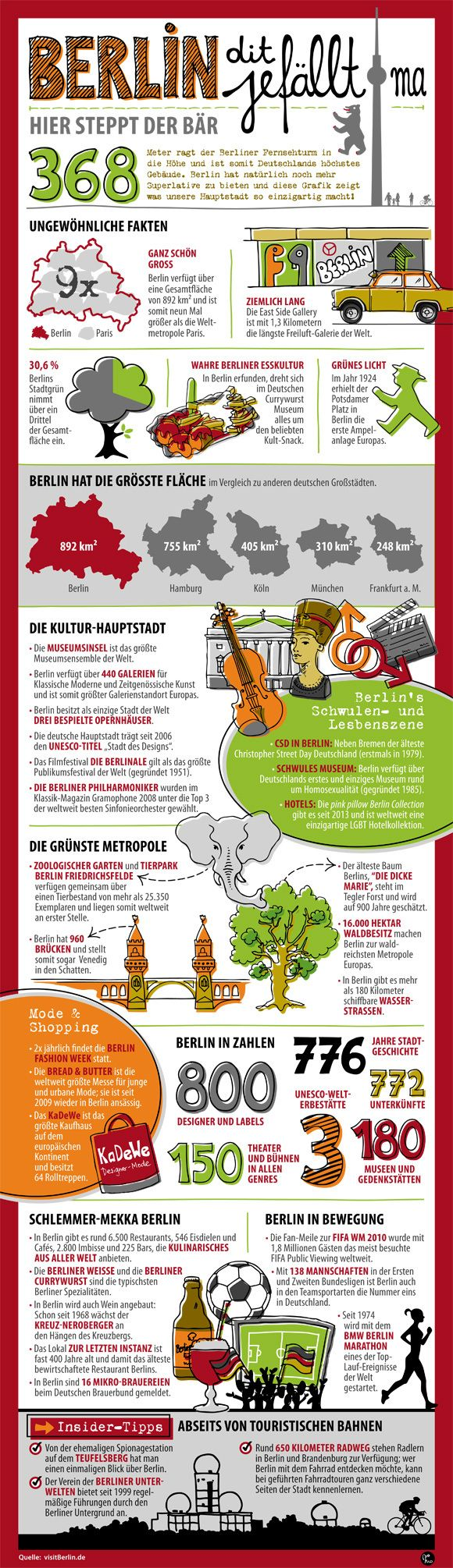 Berlin infographic