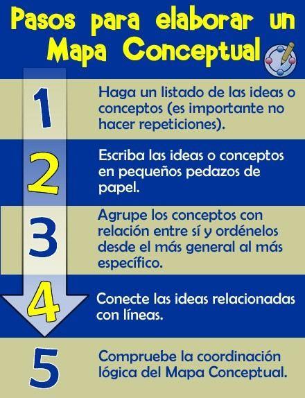 Pasos para elaborar un mapa conceptual: Estos te permiten agrupar conceptos que tienen relación entre si y a ordenarlos desde el más general a lo más específico. Visita nuestro articulo donde te explicamos qué aplicaciones puedes utilizar para diseñar este tipo de mapas, diagramas y lluvias de ideas http://tugimnasiacerebral.com/mapas-conceptuales-y-mentales/las-mejores-aplicaciones-para-hacer-mapas-conceptuales #mapas #conceptuales #mentales #diagramas #pasos #gimnasia #cerebral