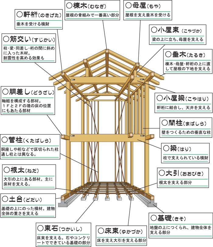 梁見せ天井diy 羽目板の杉相じゃくり板を貼ってオシャレにする 伝統