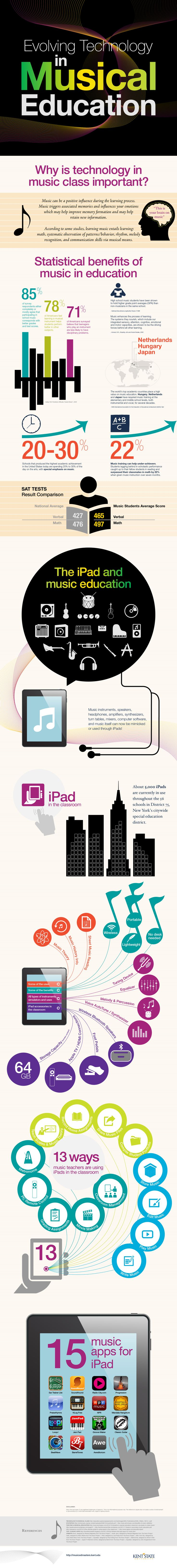 Infographic:+Evolving+Technology+In+Musical+Education