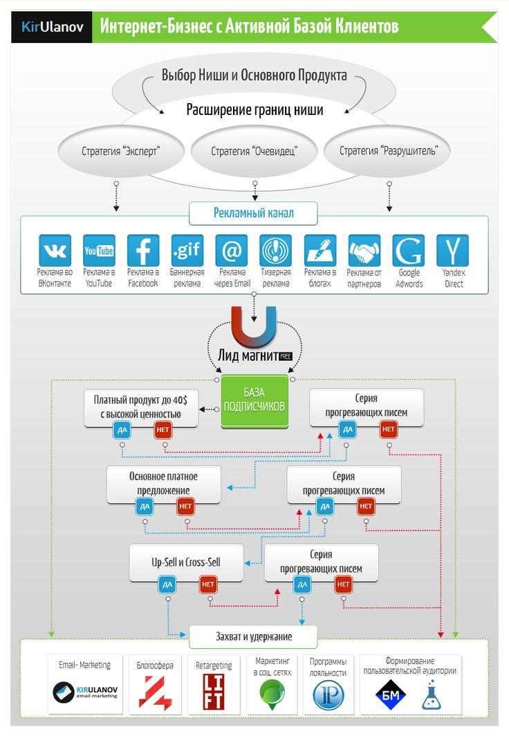 Интернет-Бизнес с Активной Базой Клиентов