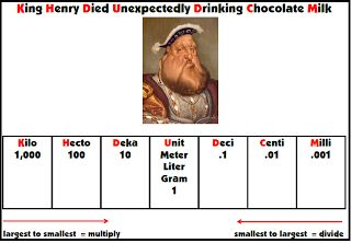 Teacher's Take-Out: King Henry Math Conversion Chart