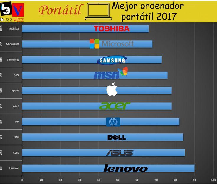 Mejores marcas de Computadoras Portátiles infografías