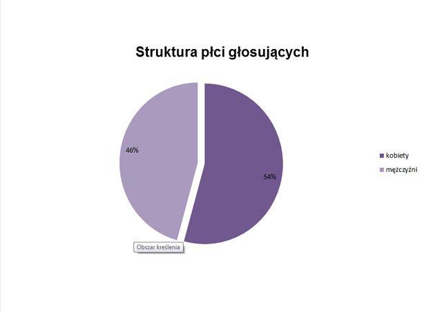 Zapiski Mazurskie: Mrągowski budżet obywatelski w statystyce