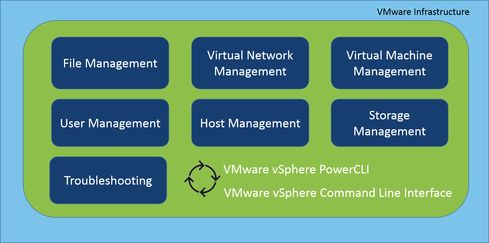 VMware ESX: Guide To Common Commands - Network Computing