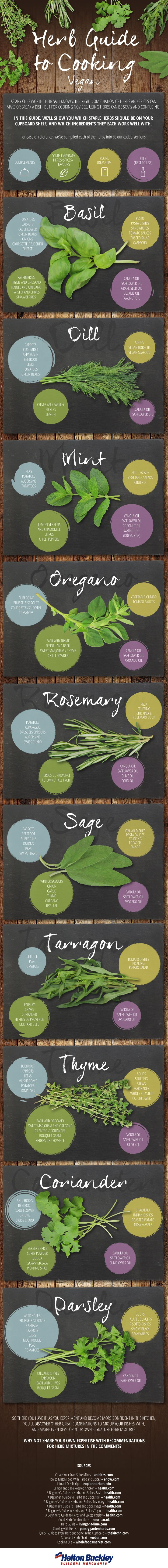 A Herb Guide to Cooking