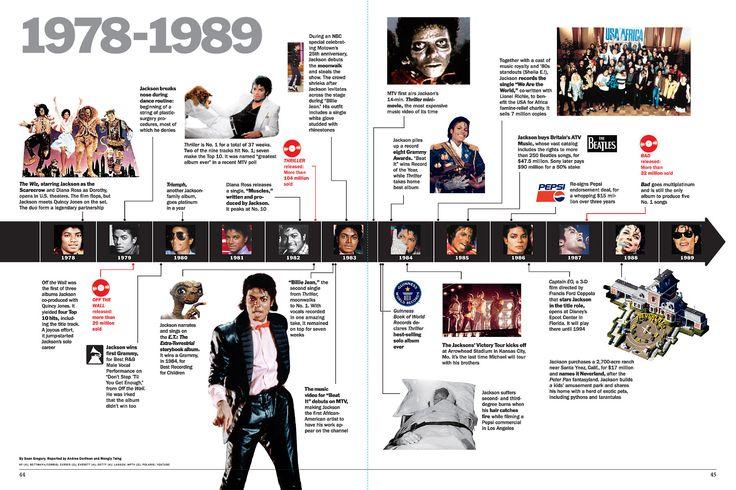 magazine timeline layout - Google Search