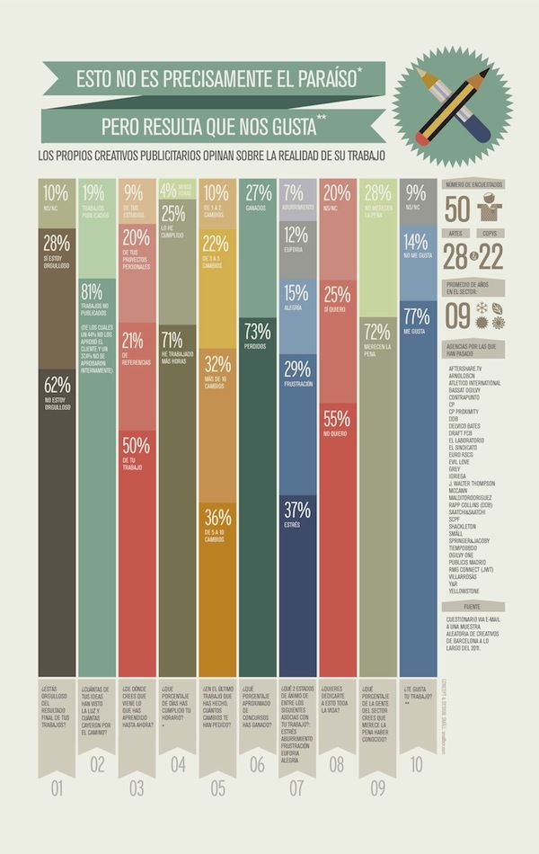 Infograph about Advertising