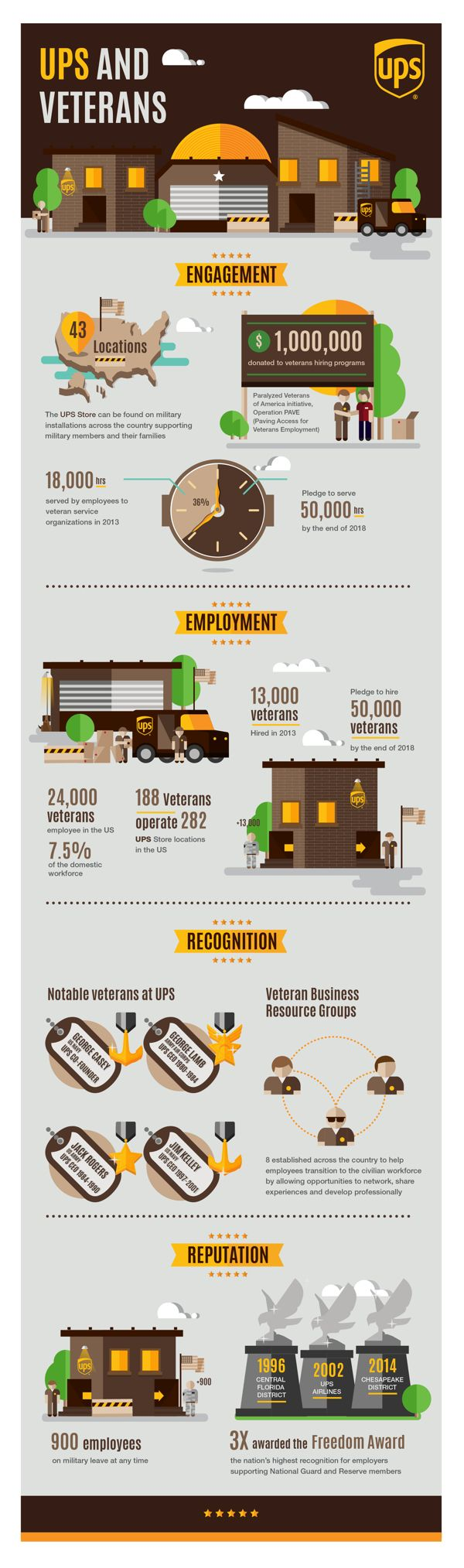 UPS & Veterans on Behance