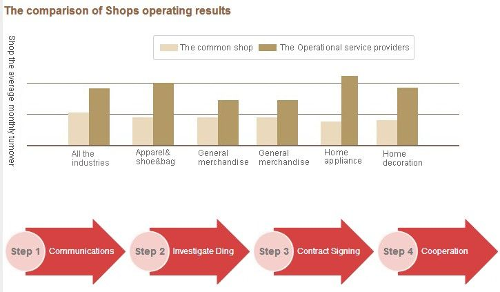 EIB #eCommerce solutions to help you increase sales for your #smallbiz http://www.isoftvalley.com/servers/EIB/index.aspx