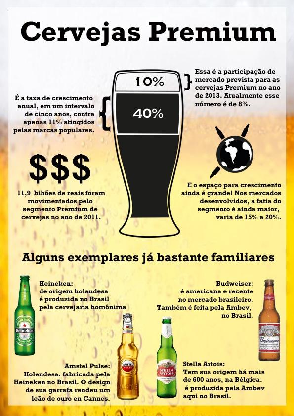 Cervejas Premium