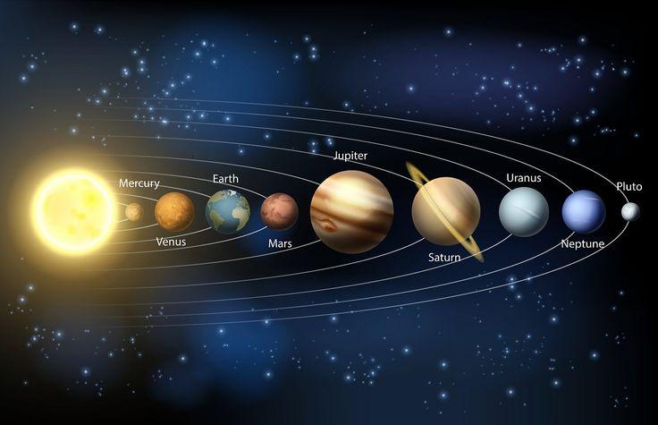 Planeten im Sonnensystem Darstellung