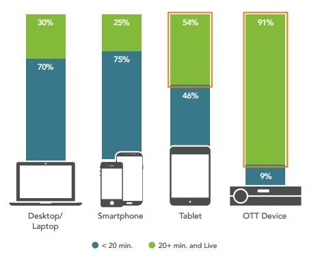 A recent study by freewheel showed that 64% of OTT TV views took place 8+ days after the original air date.