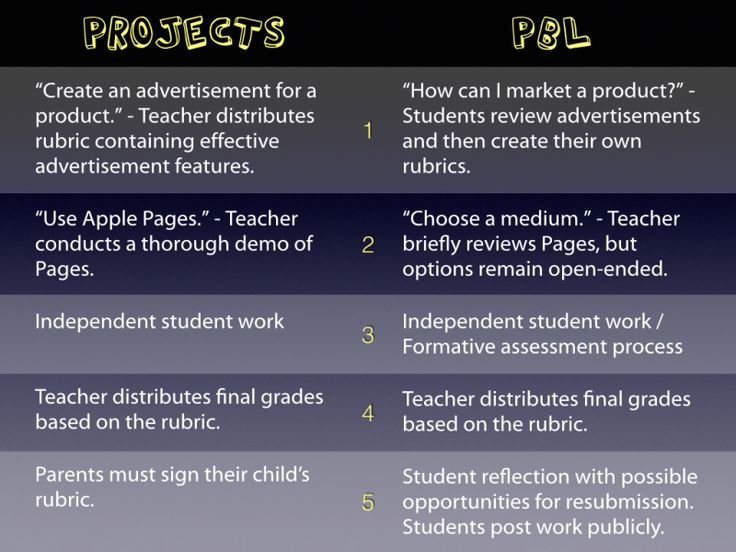 Project-Based Learning: The Easiest Way to Get Started - Cooper on Curriculum