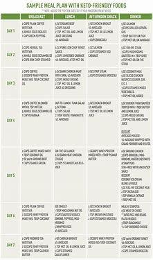 Ketogenic Diet Grocery List In 2020 Diet Grocery Lists Diet Journal Ketogenic Diet