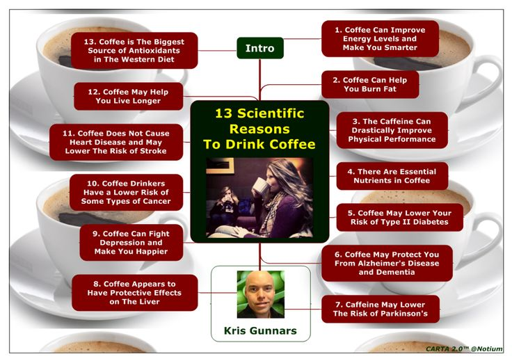 Touch, hover & dive deeper to this picture: 13 Scientific Reasons to Drink Coffee - Kris Gunnars by Notium Gallery of Rich Media CARTA 2.0 Maps