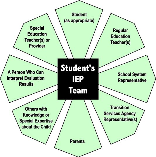 Who should be on the IEP team?