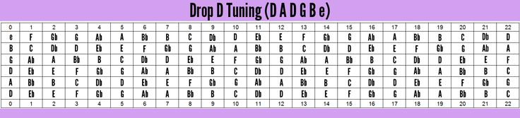 fretboard notes drop d tuning - Google Search