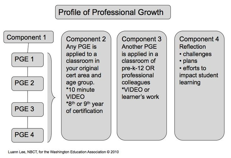 National Board Certification Renewal: Evidence of Impact on Student Learning