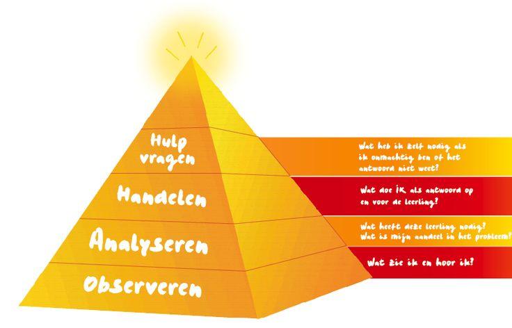 reflectie piramide