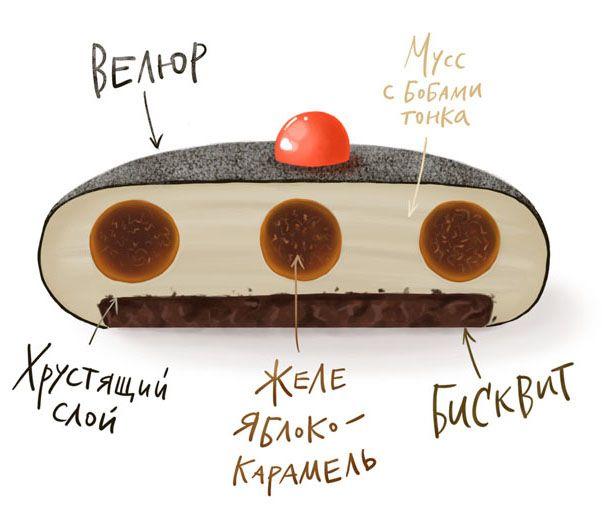 Современные десерты, муссовые торты и пирожные, зеркальная глазурь, рецепты, как приготовить